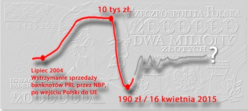 Banknoty PRL 1974-93 po kwietniowym Tsunami