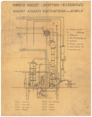 Fabryka Drożdży i Spirytusu w Bierzanowie - Schemat aparatu destylacyjnego systemu