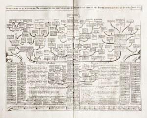 PRUSY KSIĄŻĘCE, BRANDENBURGIA. Drzewo genealogiczne pokazujące linię książąt ...